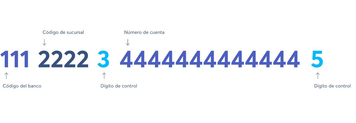 ¿Cómo Pedir El Cbu Por Internet Banco Provincia?